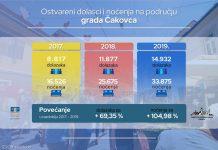 Turistički rezultati grada Čakovca