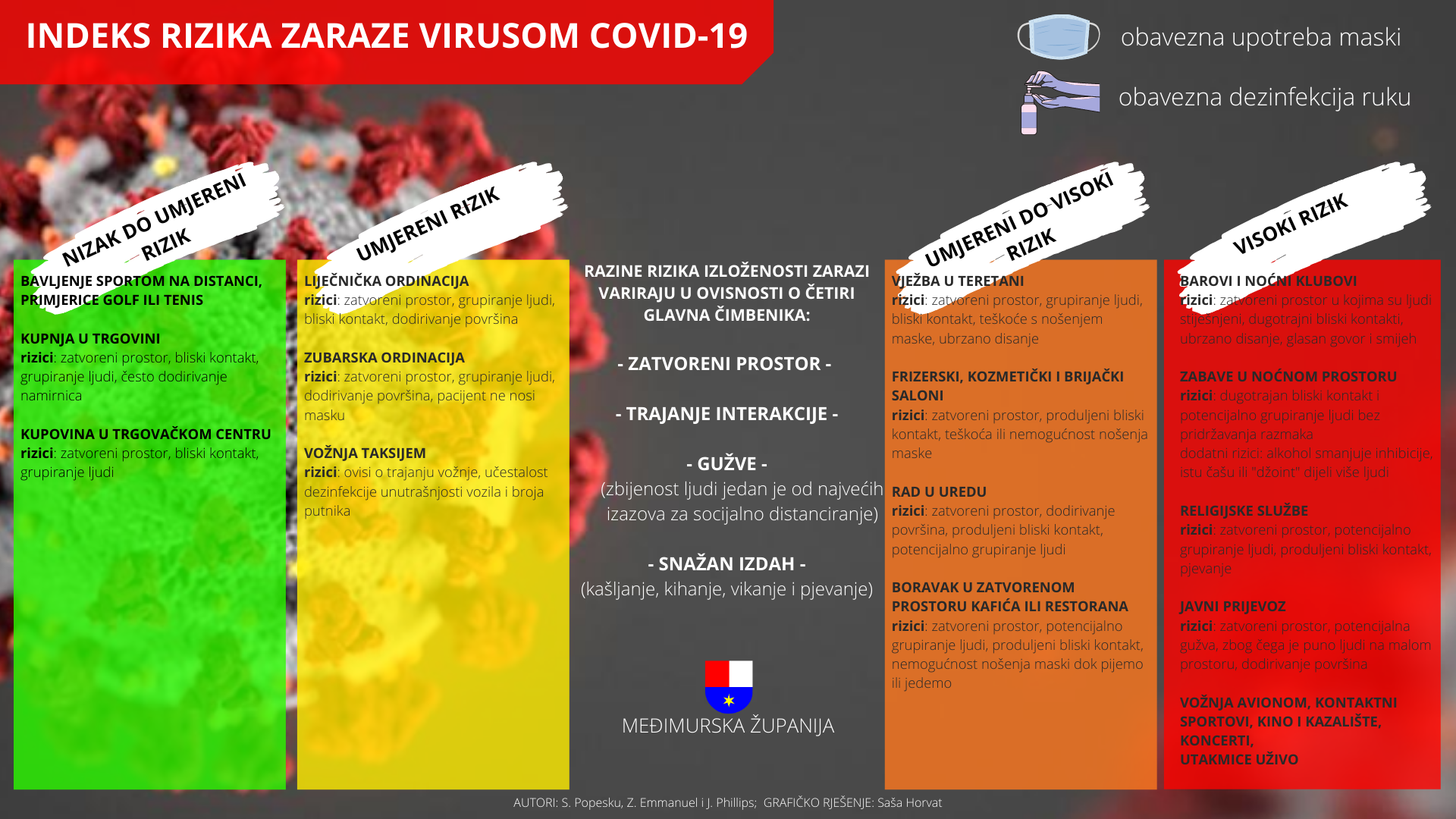 indeks rizika zaraze koronavirus