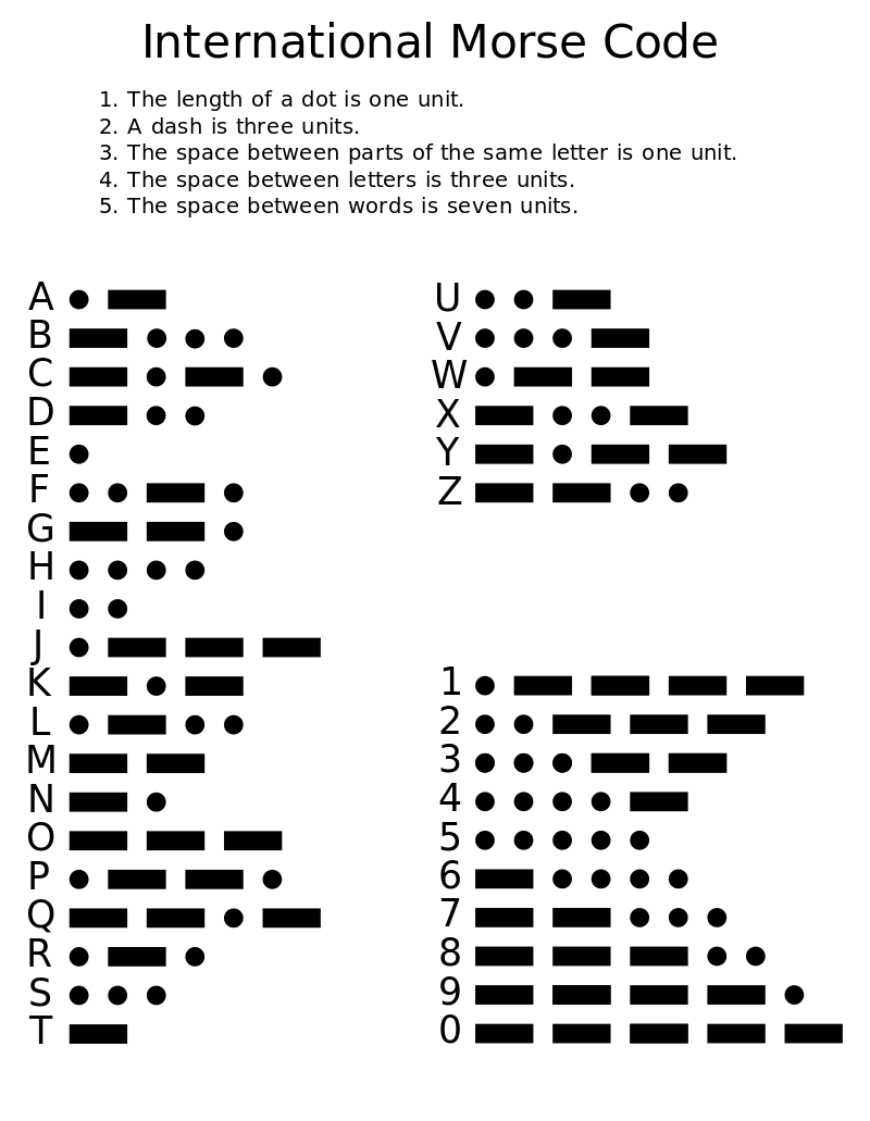 Morseov kod ili abeceda